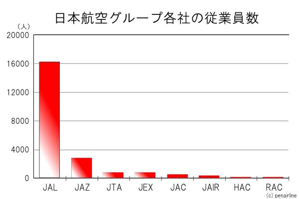 JAL日本航空子会社従業員数:2009年3月末