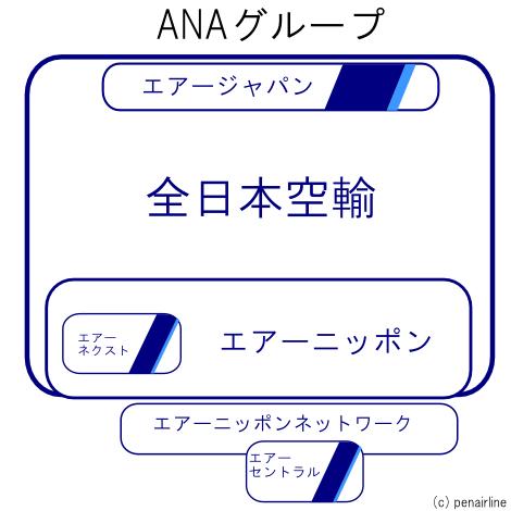 ANAグループ子会社概念図