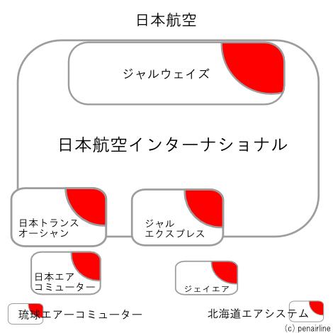 JAL日本航空グループ子会社概念図