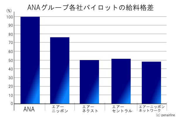 ANAのストライキパイロットの給料格差