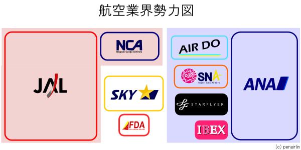 日本の航空業界勢力図