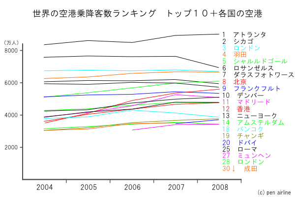 世界の空港ランキング乗降客数TOP10といくつか