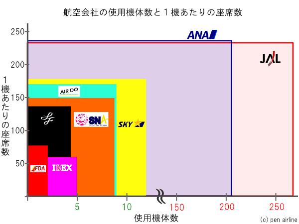 航空会社の機体数と1機あたりの平均座席数の比較