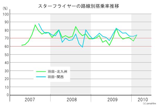 グラフで見るスターフライヤーの路線別搭乗率推移
