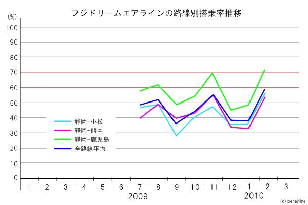 グラフで見るフジドリームエアラインの路線別搭乗率推移