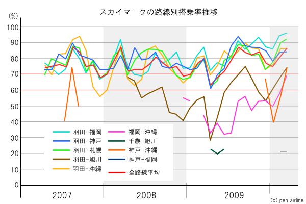 グラフで見るスカイマークの路線別搭乗率推移