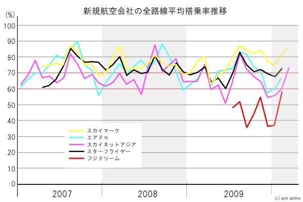スカイマーク、エアドゥ、スカイネットアジア、スターフライヤー、フジドリームエアラインの搭乗率推移グラフ