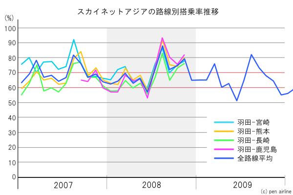 グラフで見るスカイネットアジアの路線別搭乗率推移
