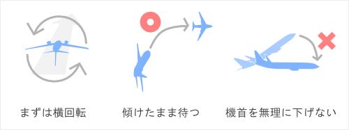 背面飛行から回復する操縦方法